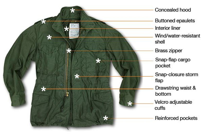 The Definitive Buyer S Guide To M 65 Field Jackets